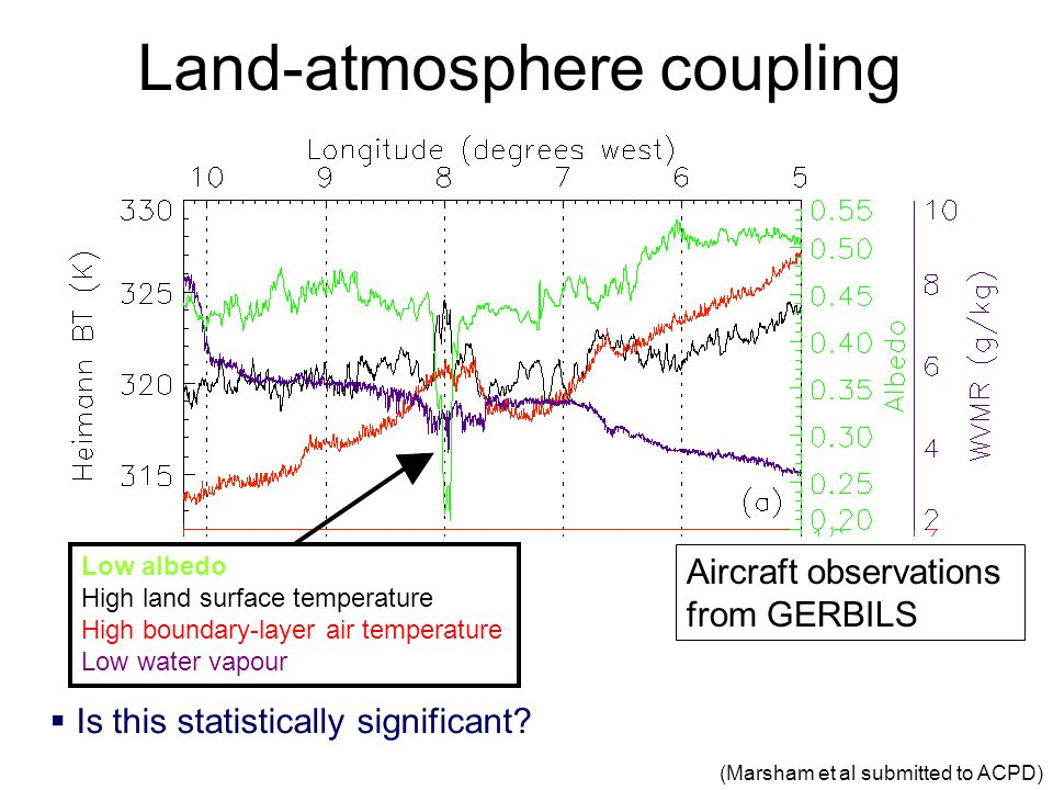 Land-atmosphere coupling Is this statistically significant? (Marsham et al submitted to ACPD) Low albedo High land surface temperature High boundary-l