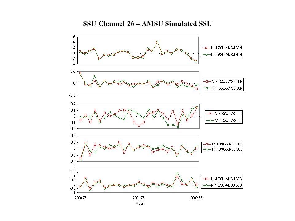 SSU Channel 26 – AMSU Simulated SSU