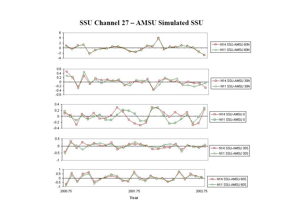 SSU Channel 27 – AMSU Simulated SSU
