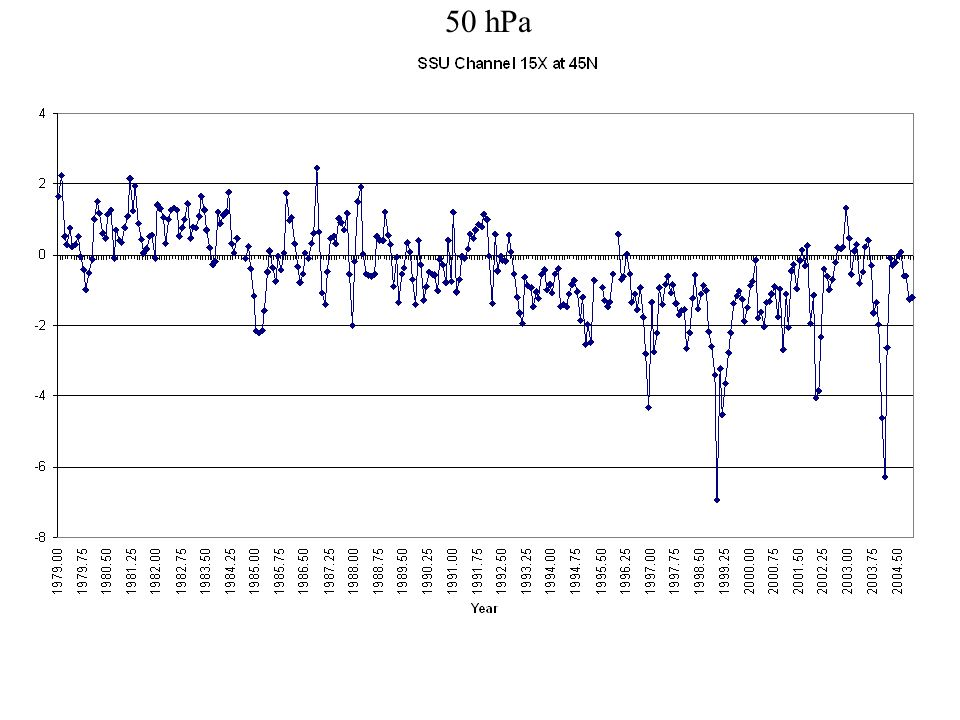 50 hPa