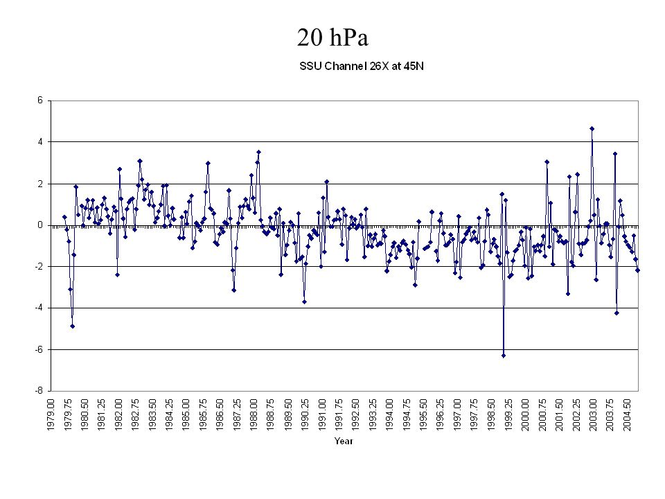 20 hPa
