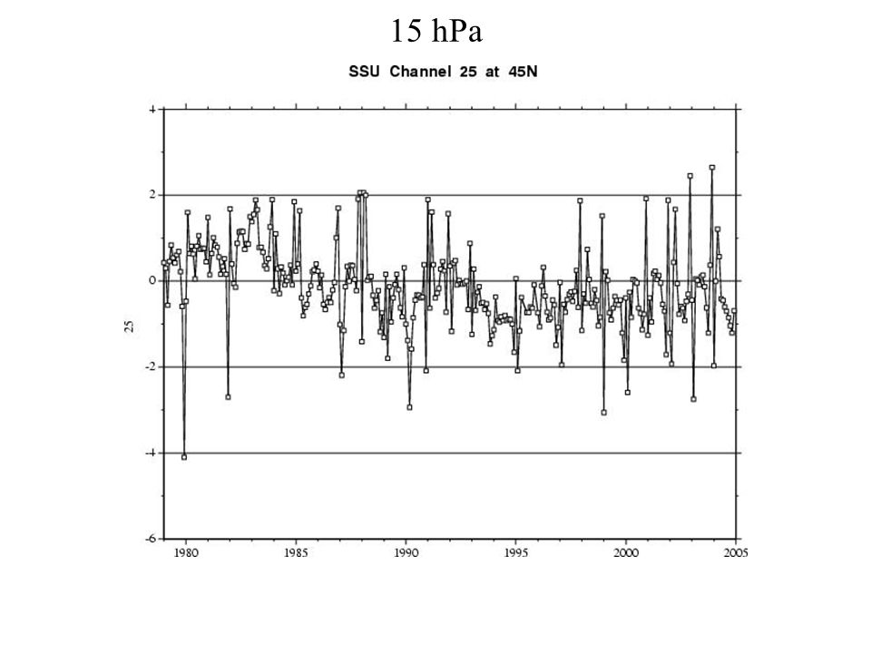 15 hPa