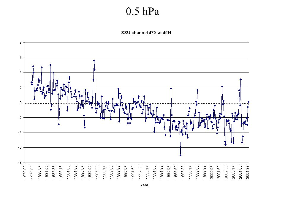 0.5 hPa