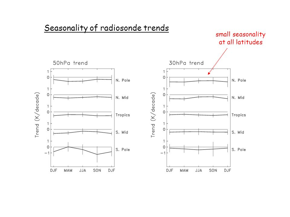 Seasonality of radiosonde trends small seasonality at all latitudes