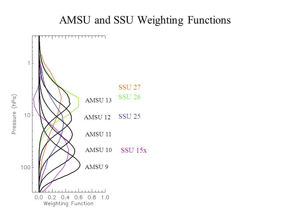 AMSU and SSU Weighting Functions AMSU 9 AMSU 10 AMSU 11 AMSU 12 AMSU 13 SSU 15x SSU 25 SSU 26 SSU 27