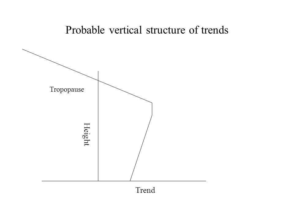 Probable vertical structure of trends Trend Height Tropopause