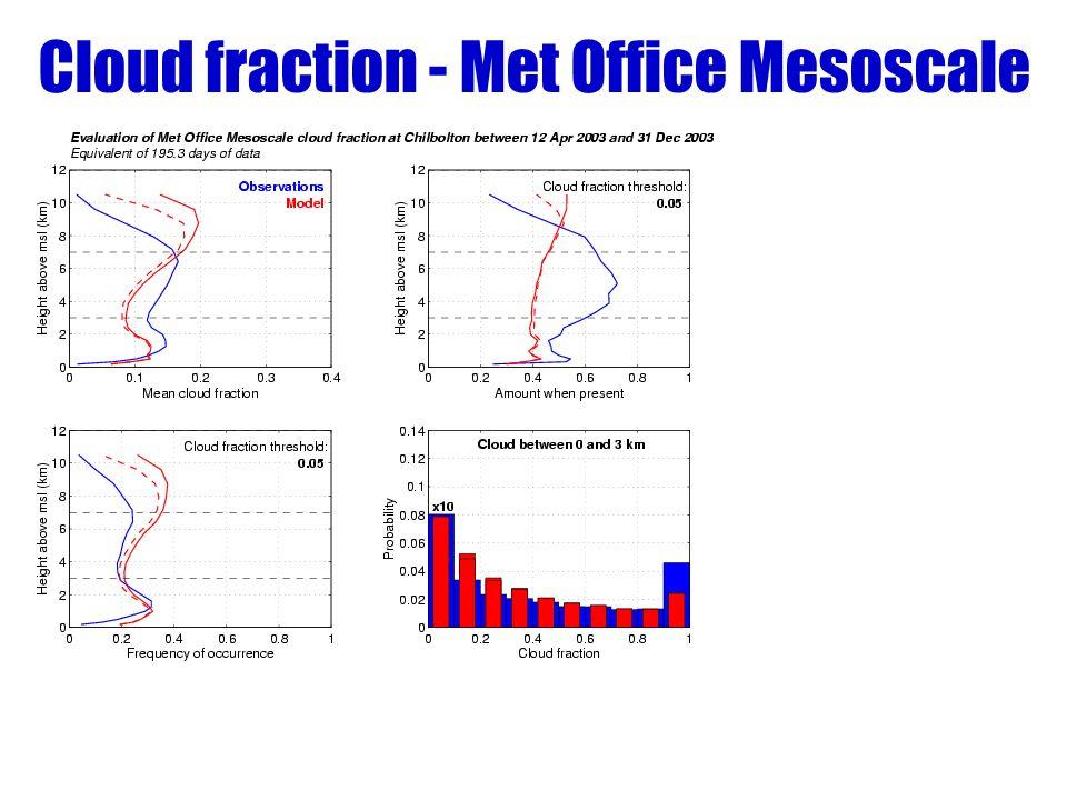 Cloud fraction - Met Office Mesoscale