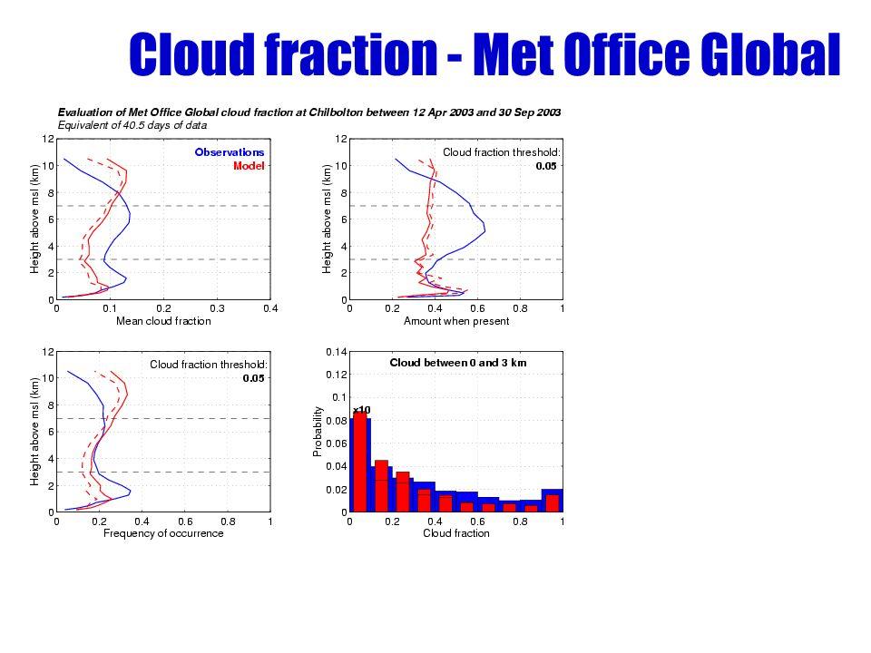 Cloud fraction - Met Office Global