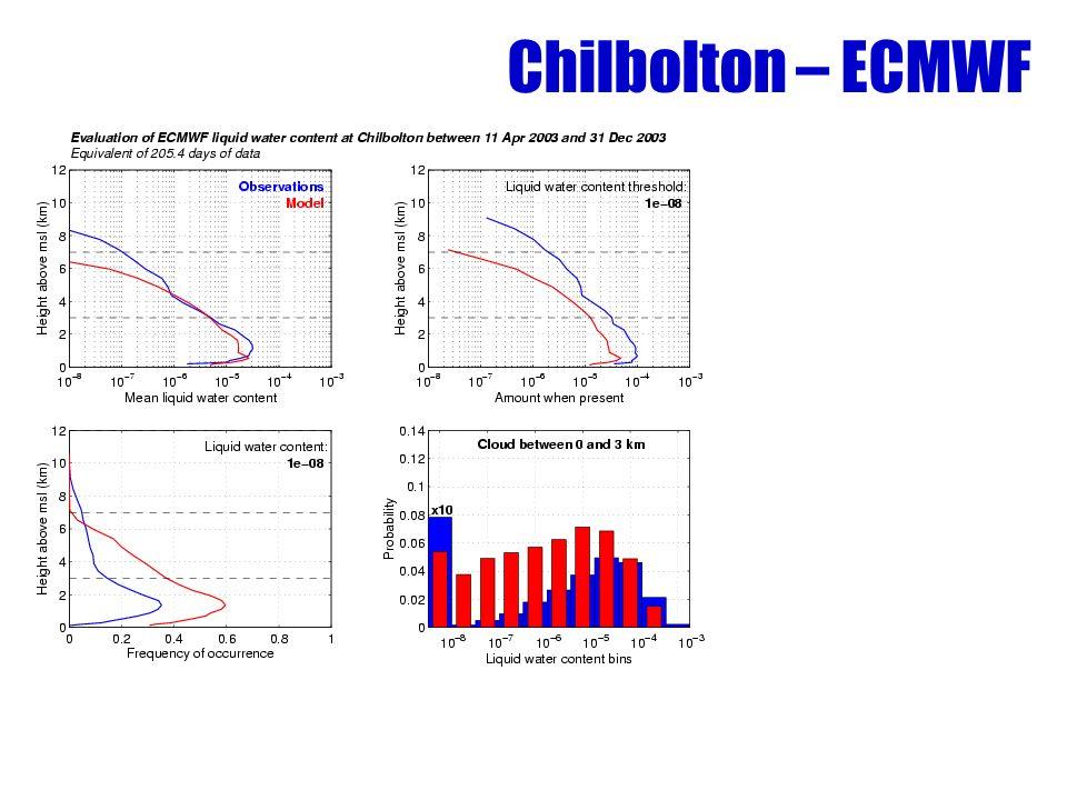 Chilbolton – ECMWF