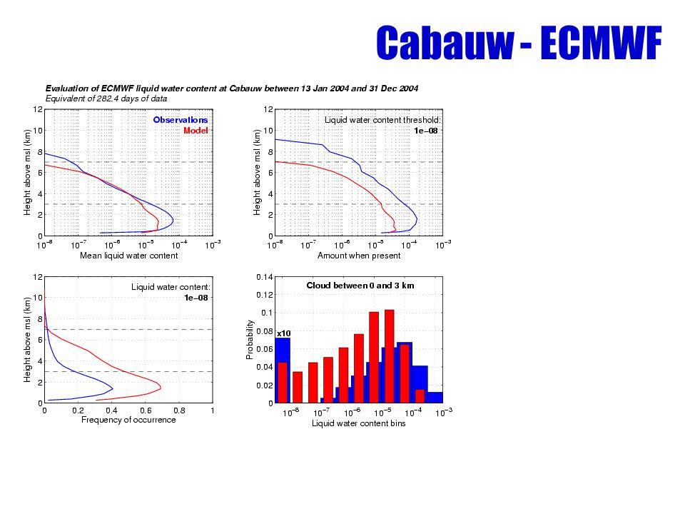 Cabauw - ECMWF