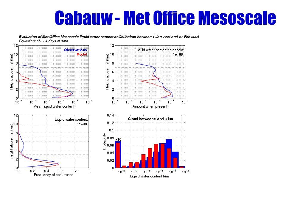 Cabauw - Met Office Mesoscale