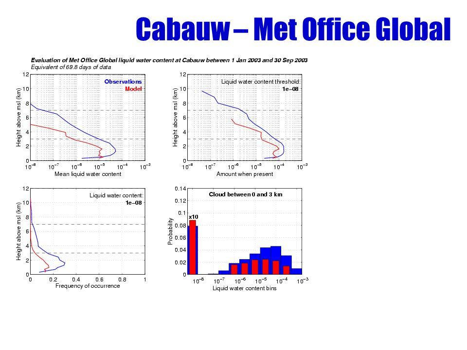 Cabauw – Met Office Global