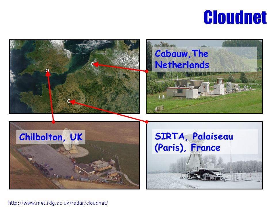 Cloudnet Cabauw,The Netherlands Chilbolton, UK SIRTA, Palaiseau (Paris), France http://www.met.rdg.ac.uk/radar/cloudnet/