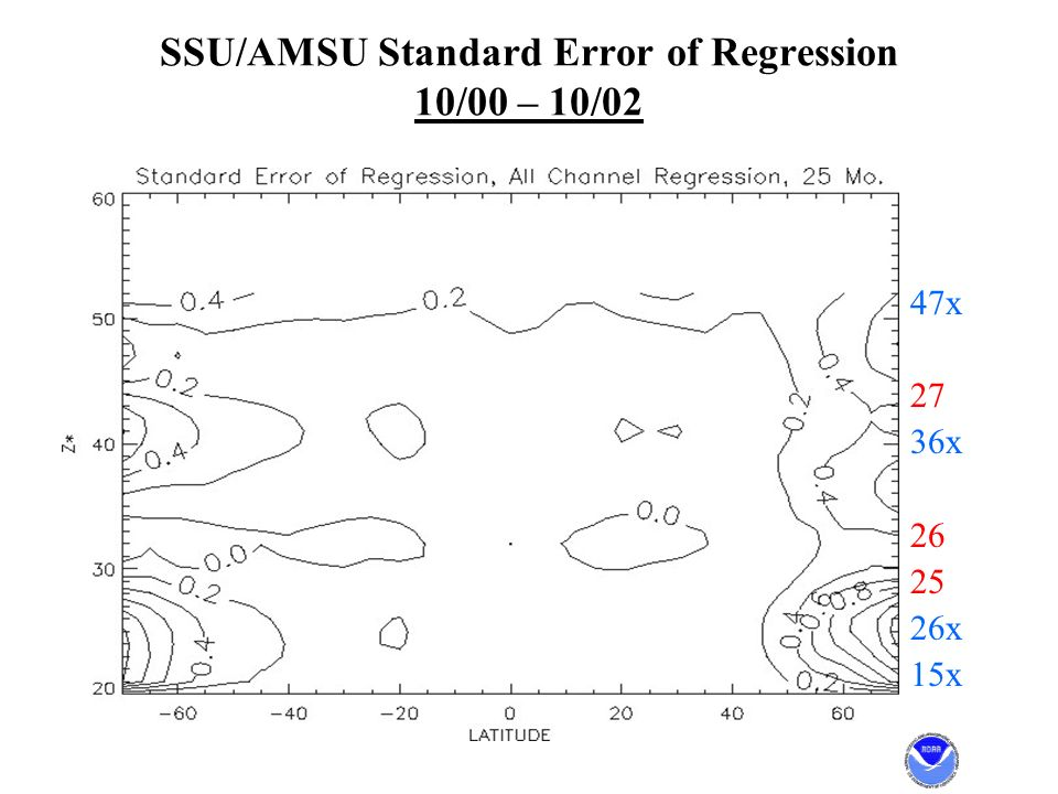SSU/AMSU Standard Error of Regression 10/00 – 10/02 47x 27 36x 26 25 26x 15x