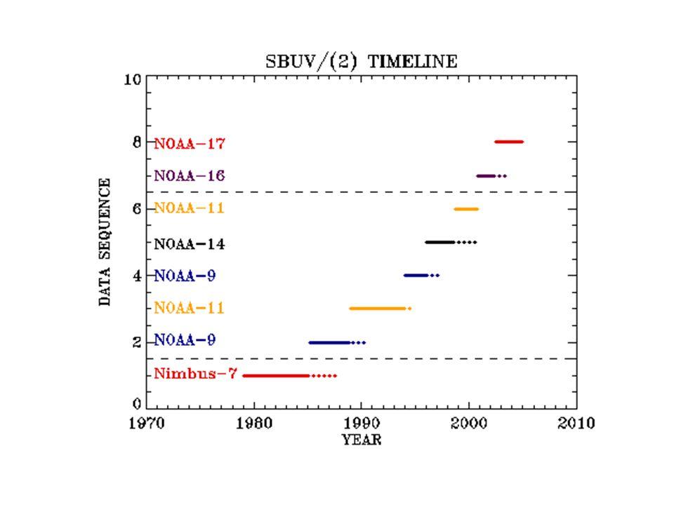 AMSU => SSU via Statistical Regression NOAA-16 AMSU vs NOAA-14 SSU 10/00 – 10/02 14 SSU 25, etc = a 0 + 3 a i x AMSU i i=9