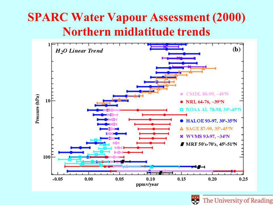 SPARC Water Vapour Assessment (2000) Northern midlatitude trends
