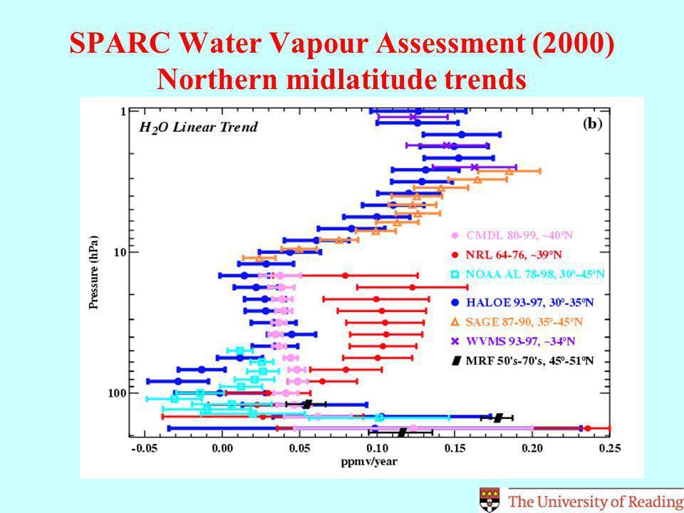 Changes in ozone from solar minimum to maximum