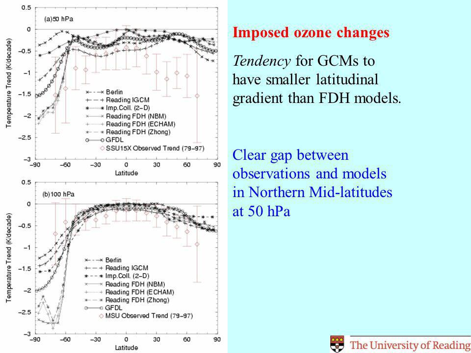 Imposed Greenhouse Gas Changes Most interesting aspect is GISS model response is quite different to all other GCMs in the intercomparison – does it have an extra degree of freedom, e.g.
