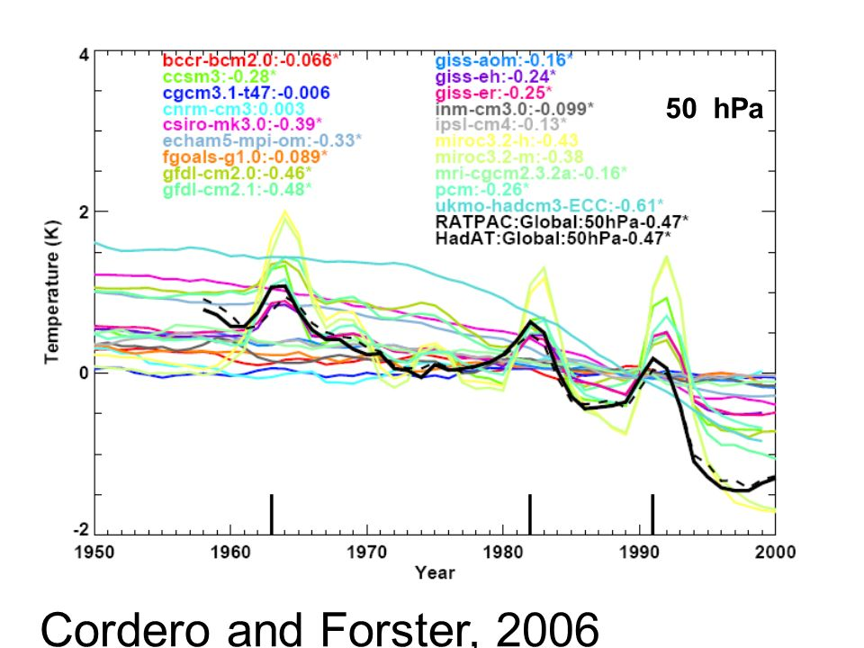 Cordero and Forster, 2006 50 hPa