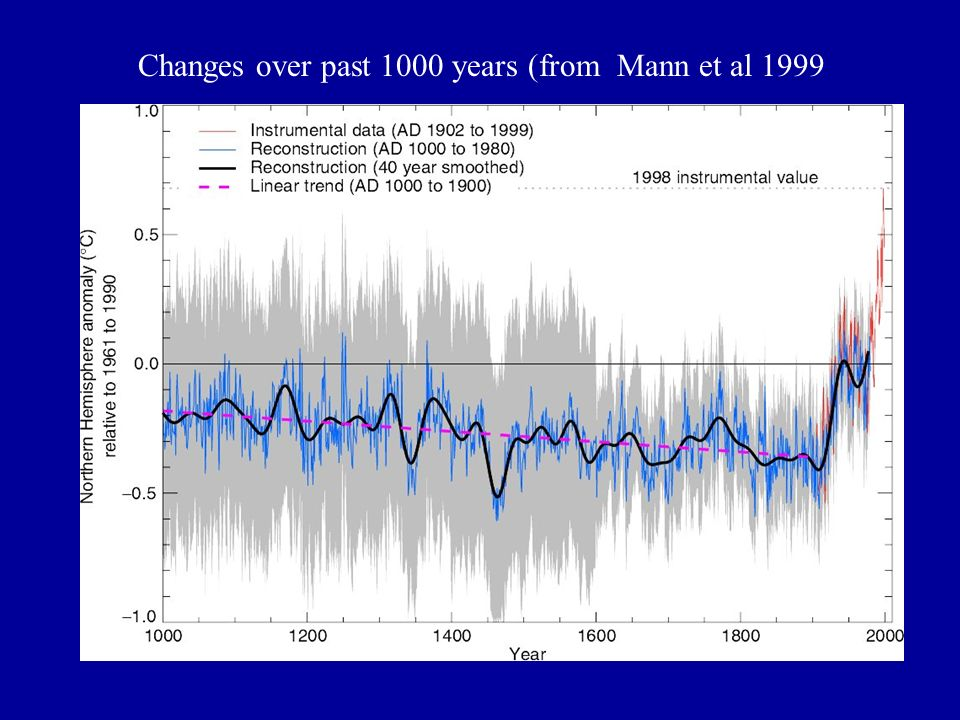 Changes over past 1000 years (from Mann et al 1999