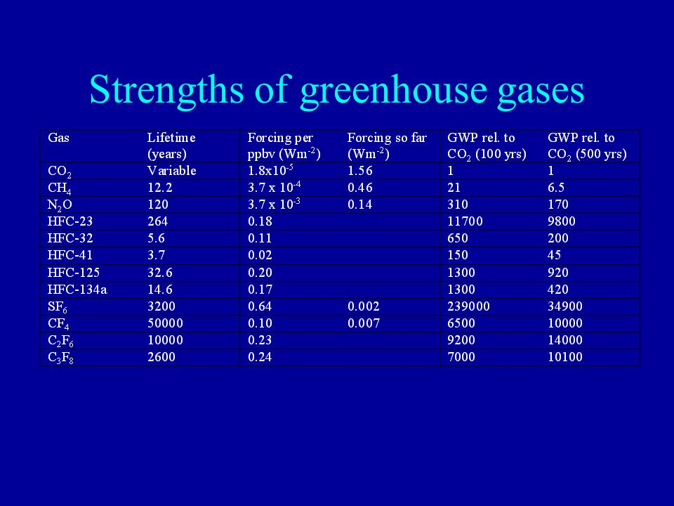 Strengths of greenhouse gases