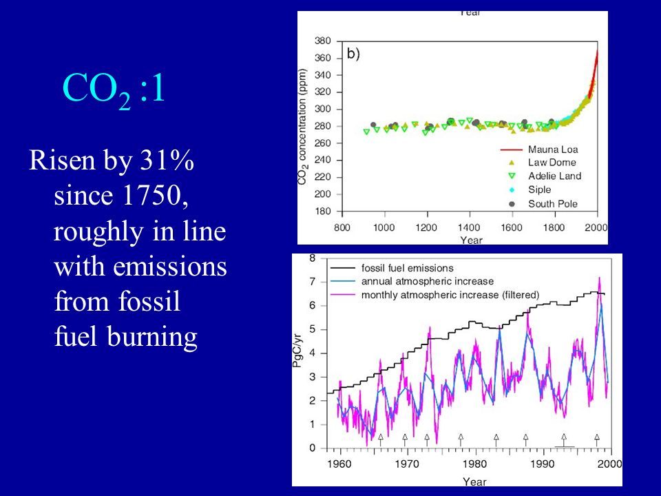 CO 2 :1 Risen by 31% since 1750, roughly in line with emissions from fossil fuel burning