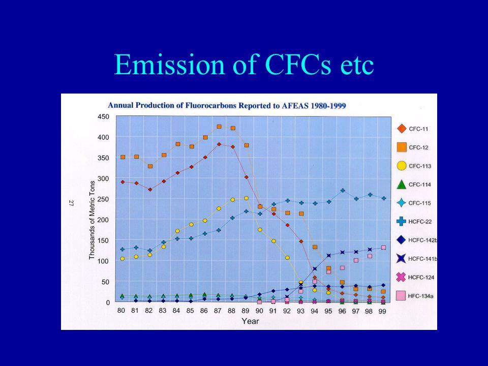 Emission of CFCs etc