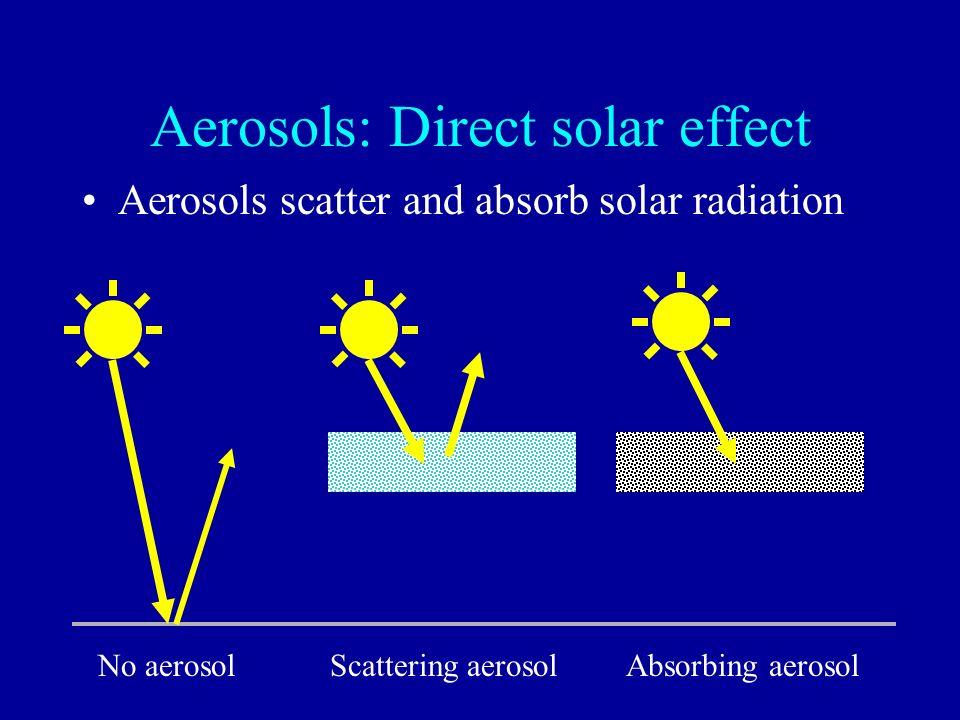 Aerosols: Direct solar effect Aerosols scatter and absorb solar radiation No aerosolScattering aerosolAbsorbing aerosol