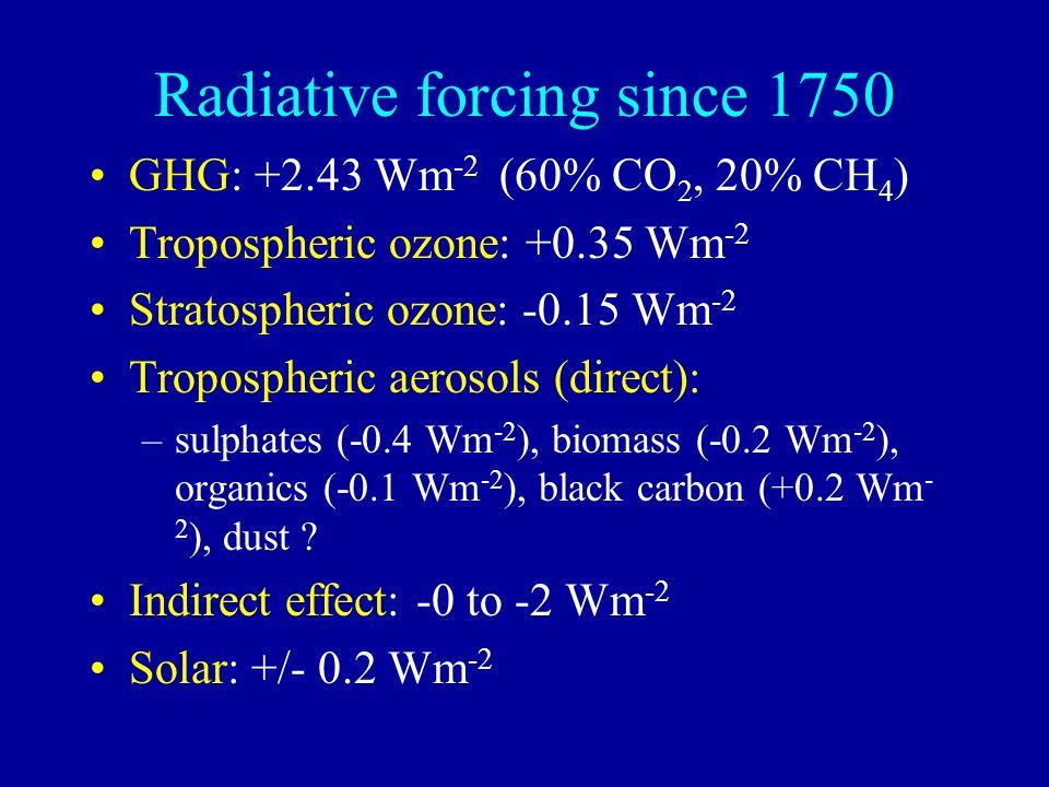 Radiative forcing since 1750 GHG: +2.43 Wm -2 (60% CO 2, 20% CH 4 ) Tropospheric ozone: +0.35 Wm -2 Stratospheric ozone: -0.15 Wm -2 Tropospheric aerosols (direct): –sulphates (-0.4 Wm -2 ), biomass (-0.2 Wm -2 ), organics (-0.1 Wm -2 ), black carbon (+0.2 Wm - 2 ), dust .
