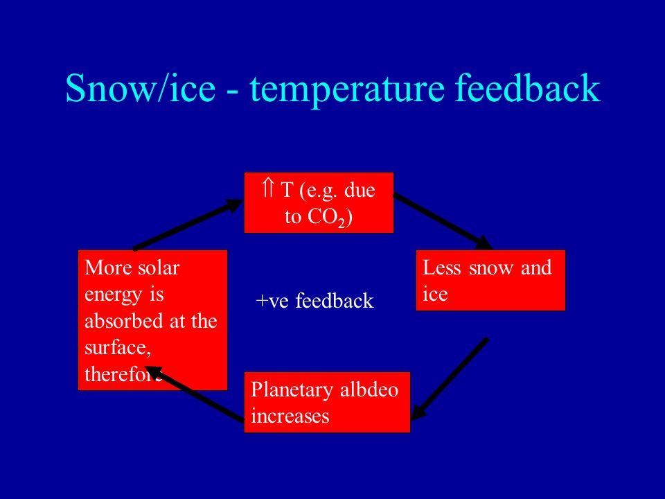 Snow/ice - temperature feedback T (e.g. due to CO 2 ) Less snow and ice Planetary albdeo increases More solar energy is absorbed at the surface, there