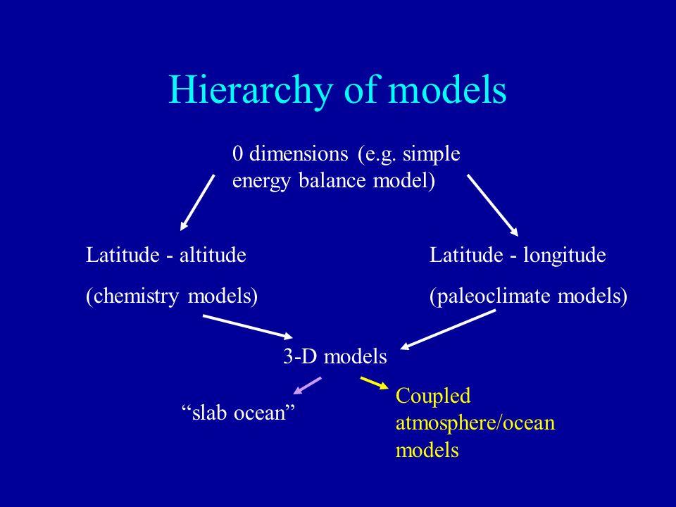 Hierarchy of models 0 dimensions (e.g. simple energy balance model) Latitude - longitude (paleoclimate models) Latitude - altitude (chemistry models)