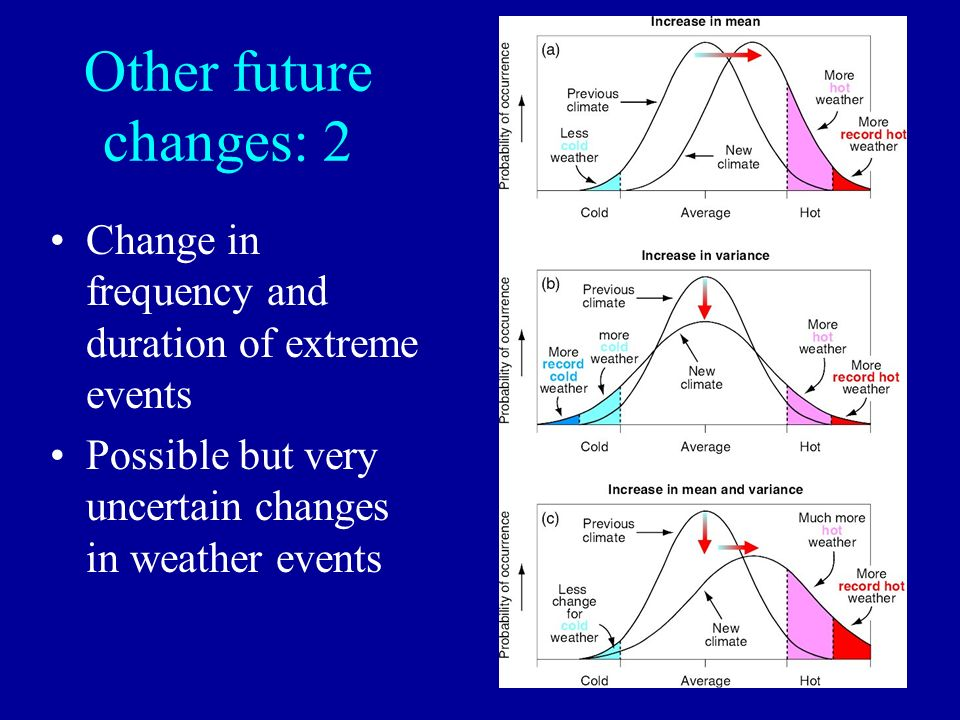 Other future changes: 2 Change in frequency and duration of extreme events Possible but very uncertain changes in weather events