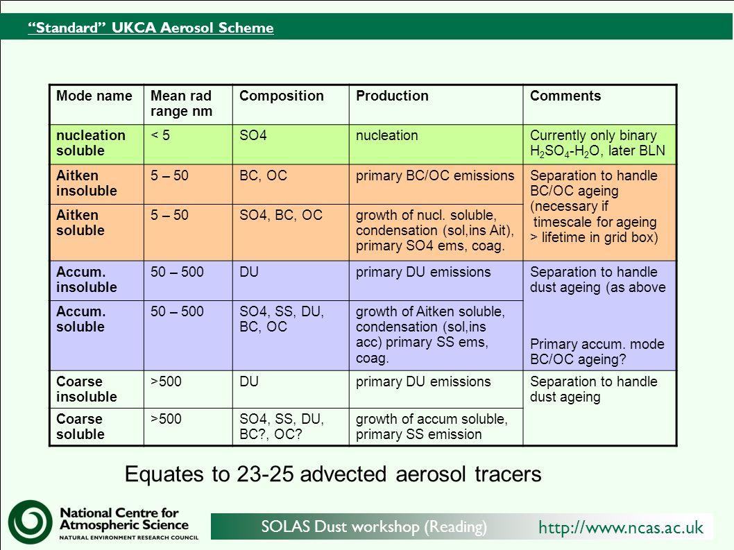 http://www.ncas.ac.uk SOLAS Dust workshop (Reading) Standard UKCA Aerosol Scheme Mode nameMean rad range nm CompositionProductionComments nucleation s