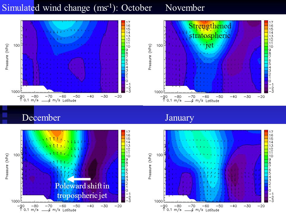 Poleward shift in tropospheric jet Strengthened stratospheric jet January November December Simulated wind change (ms -1 ): October