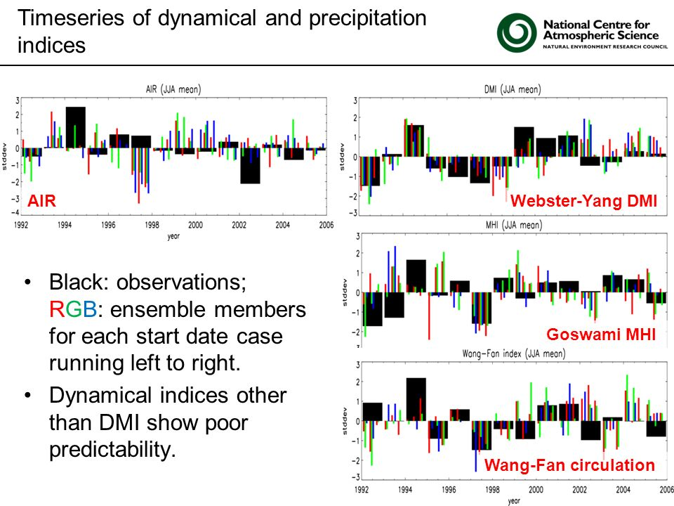 Click to edit Master title style Timeseries of dynamical and precipitation indices Black: observations; RGB: ensemble members for each start date case