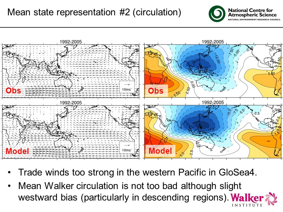 Click to edit Master title style Mean state representation #2 (circulation) Obs Model Obs Model Trade winds too strong in the western Pacific in GloSe