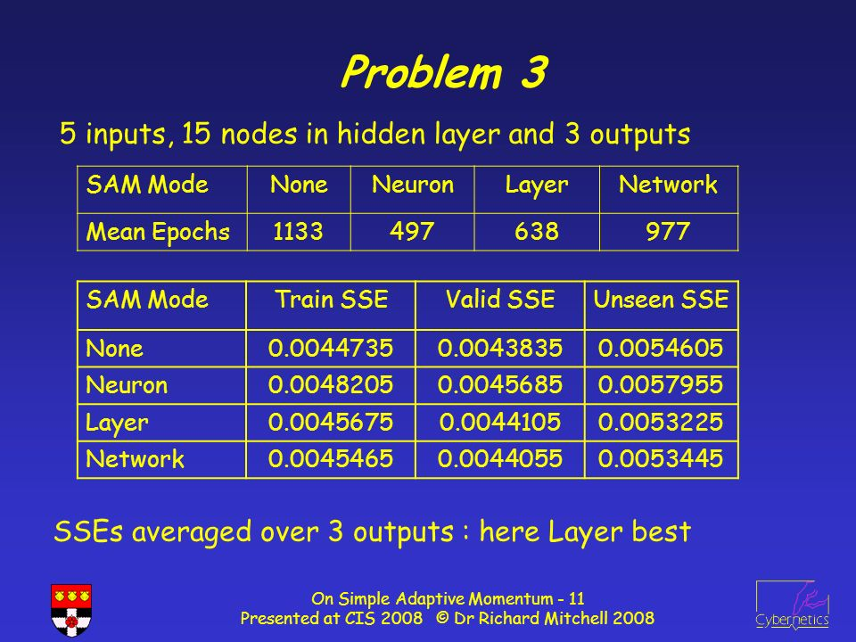 On Simple Adaptive Momentum - 11 Presented at CIS 2008 © Dr Richard Mitchell 2008 Problem 3 5 inputs, 15 nodes in hidden layer and 3 outputs SAM ModeNoneNeuronLayerNetwork Mean Epochs1133497638977 SAM ModeTrain SSEValid SSEUnseen SSE None0.00447350.00438350.0054605 Neuron0.00482050.00456850.0057955 Layer0.00456750.00441050.0053225 Network0.00454650.00440550.0053445 SSEs averaged over 3 outputs : here Layer best