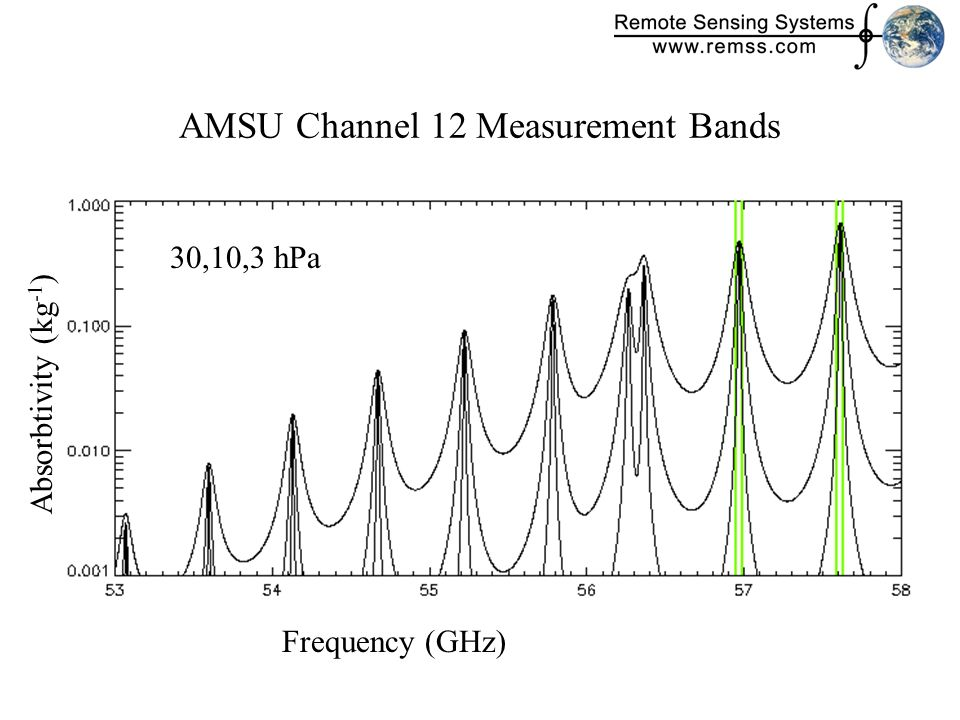 AMSU Channel 12 Measurement Bands Frequency (GHz) 30,10,3 hPa Absorbtivity (kg -1 )