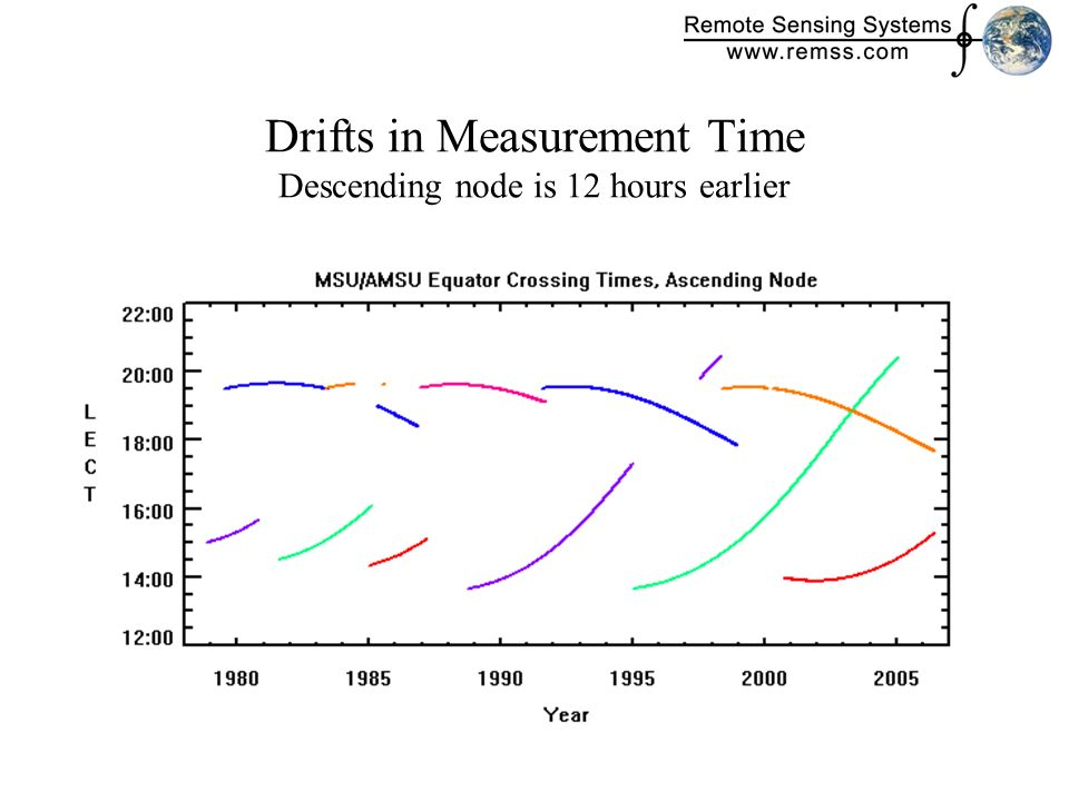 Drifts in Measurement Time Descending node is 12 hours earlier