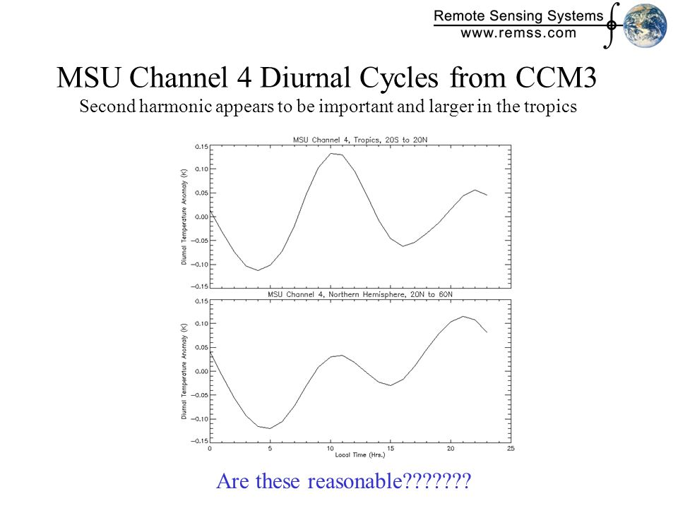 MSU Channel 4 Diurnal Cycles from CCM3 Second harmonic appears to be important and larger in the tropics Are these reasonable