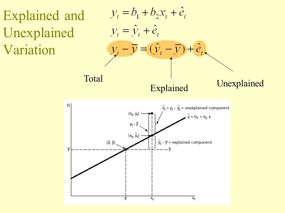 Explained and Unexplained Variation Total Explained Unexplained
