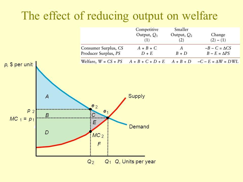 The effect of reducing output on welfare p, $ per unit Q, Units per year Supply Demand p 2 MC 1 =p 1 Q 2 Q 1 e 1 2 e 2 C E B D A F