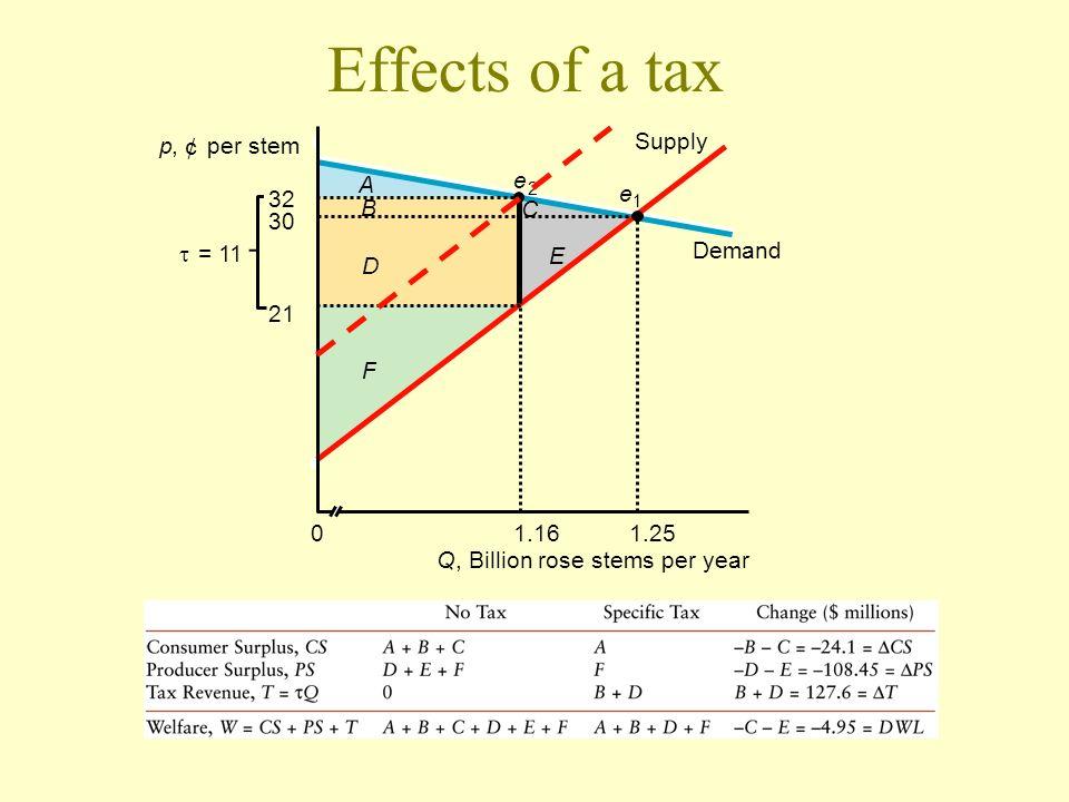 Effects of a tax p, ¢ per stem Q, Billion rose stems per year 21 0 = 11 1.161.25 e 1 e 2 D Supply Demand C E B A F 32 30