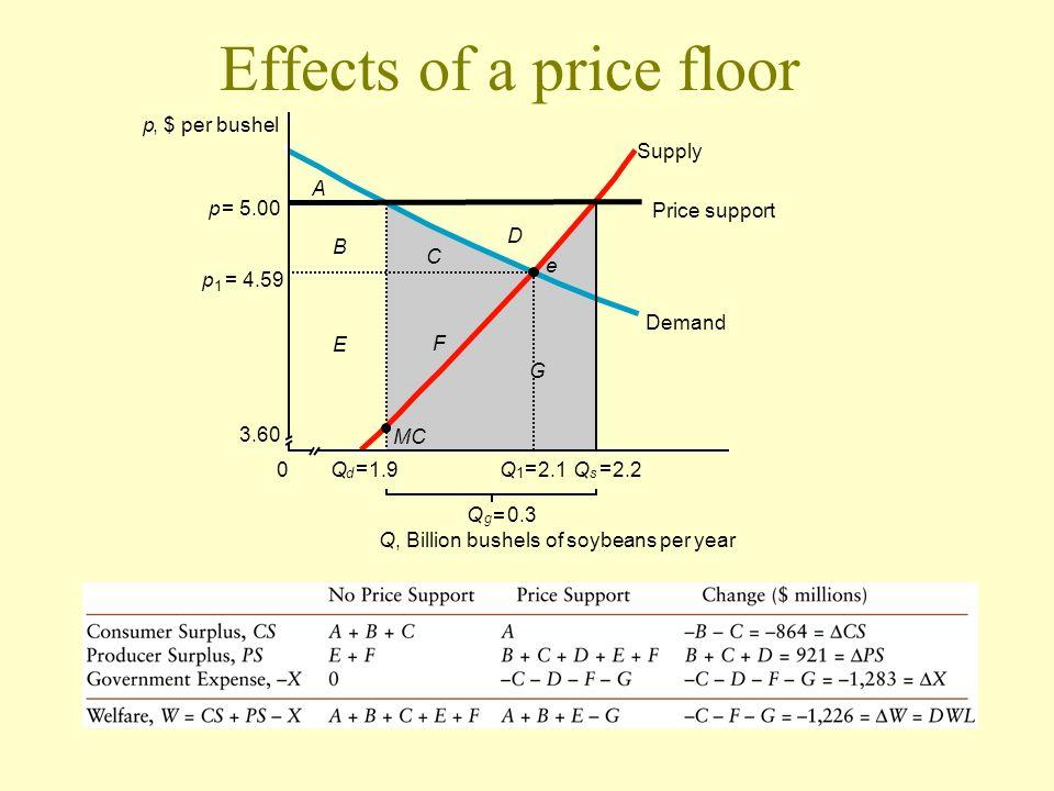 Effects of a price floor p, $ per bushel Q d = 1.9 Q 1 = 2.1 G D Q s = 2.20 Q, Billion bushels of soybeans per year Q g = 0.3 p 1 = 4.59 3.60 Supply D