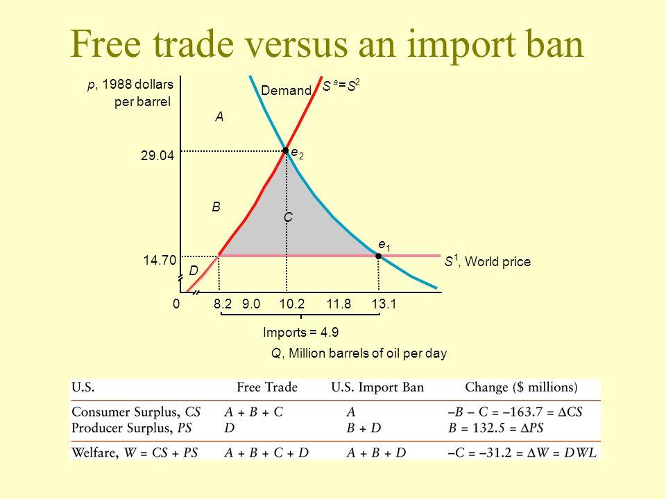 Free trade versus an import ban p, 1988 dollars per barrel 9.010.28.211.813.1 Q, Million barrels of oil per day Imports = 4.9 14.70 0 29.04 S a = S 2