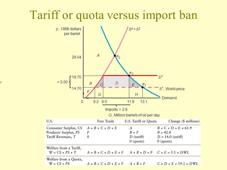 Tariff or quota versus import ban p, 1988 dollars per barrel 9.08.211.813.1 Q, Million barrels of oil per day Imports = 2.8 0 14.70 19.70 29.04 S a =