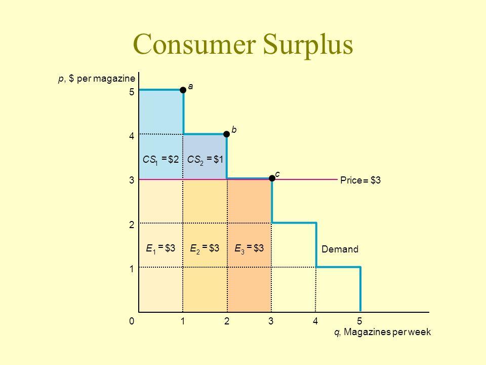 Consumer Surplus 5 4 3 2 1 543210 CS 2 = $1 1 = $2 E 1 = $3E 2 = $3E 3 = $3 Price = $3 a b c q, Magazines per week p, $ per magazine Demand