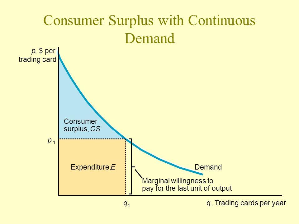 Consumer Surplus with Continuous Demand p 1 p, $ per trading card q 1 q, Trading cards per year DemandExpenditure,E Consumer surplus,CS Marginal willi