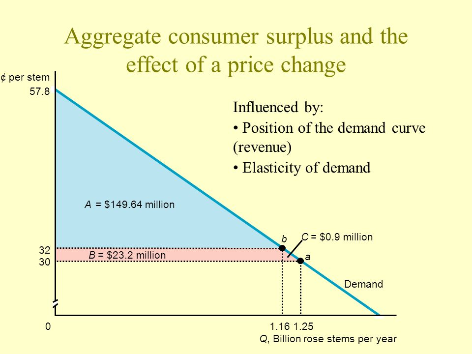 Aggregate consumer surplus and the effect of a price change p,¢ per stem Q, Billion rose stems per year 57.8 32 30 1.1601.25 b a A = $149.64 million B