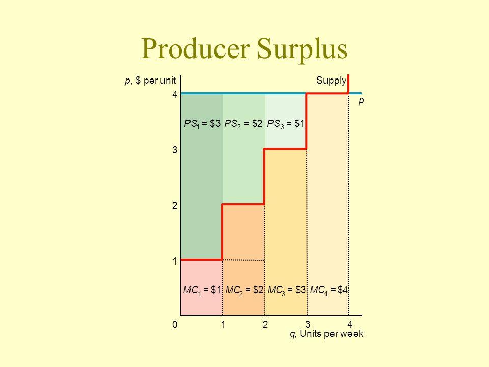 Producer Surplus 4 3 2 1 43210 PS 2 = $2 3 = $1 1 = $3 MC 2 = $2 3 = $3 4 = $4 1 = $1 p Supply q, Units per week p, $ per unit